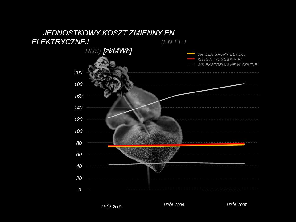 JEDNOSTKOWY KOSZT ZMIENNY EN ELEKTRYCZNEJ (EN EL I RUS) [zł/MWh]